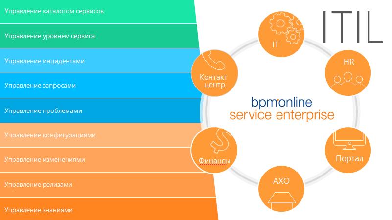 Сервис в bpmonline service